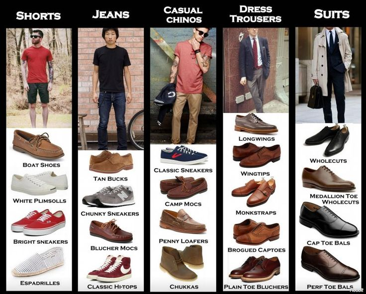 Matching shoes to pants made easy (Reddit) - I wish I agreed with this.. but I find that there are more options.  Especially with jeans. and casual chinos.  This list is good for those that do not know.  If you have style, you have more options.