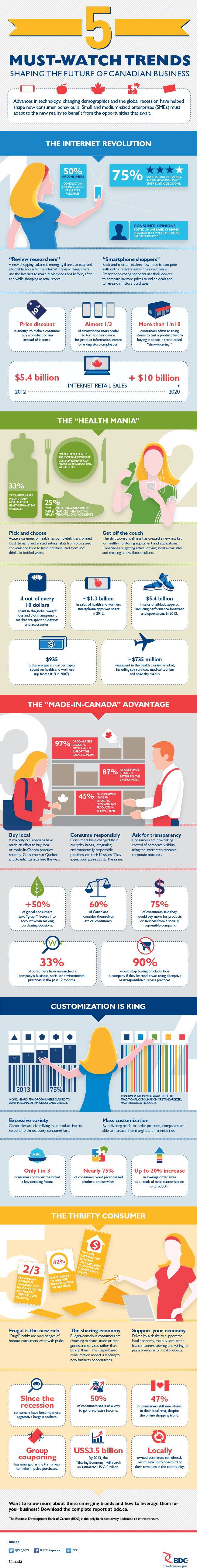 Five must-watch trends shaping the future of Canadian business (infographic)
