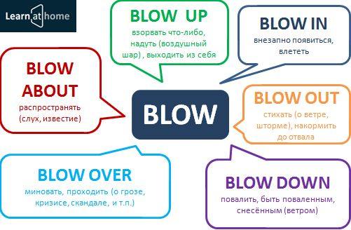 spanish word for blow