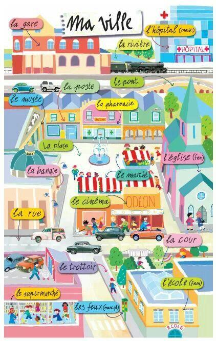 Vocabulaire de la ville: les magazines, les objets de la rue...