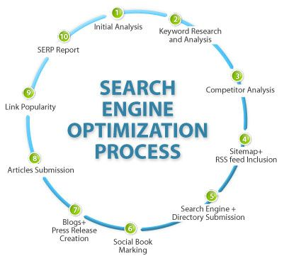 If you are looking for services related to SEO in Pune then it's better to look for the company who specializes in it. It's an important service related to enhancing the presence of the company in the world of internet.