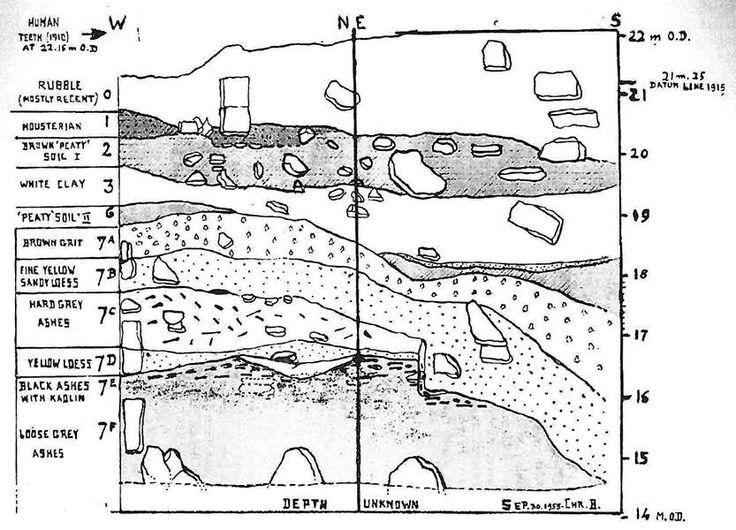 107 best stratigraphy images on pinterest