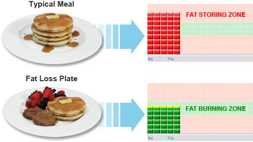 TryFoodLovers - Try Food Lovers Fat Loss System Diet                                                                                                                                                      More