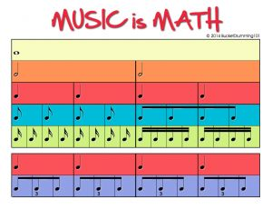 Music is Math FREE Rhythm Tree Poster – color-coded notes line up visually as they would in music so teaching fractions is easier!
