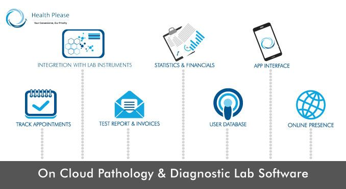 There Are Over 200 Laboratory Information Management Systems Lims Vendors So How Do You Laboratory Information Management System Financial App Pathology Lab