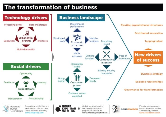 Transformation of Business