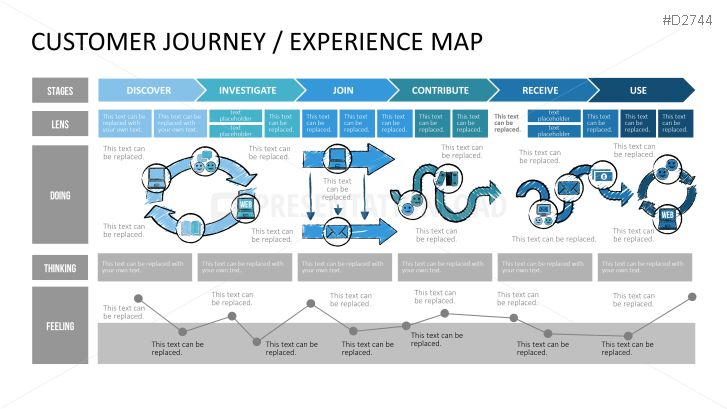 Customer Journey / Experience Map PowerPoint Template