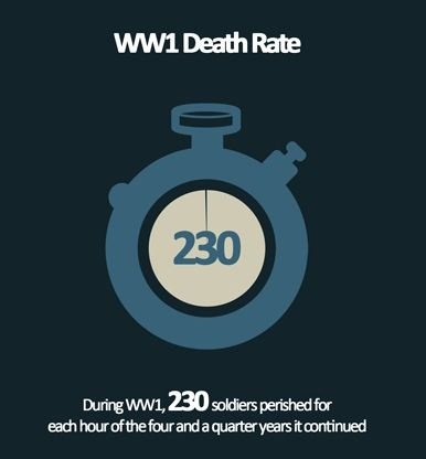 WW1 death rate - Infographic