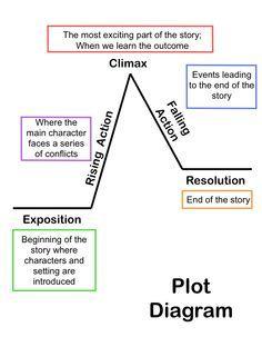 Sesión 3. En CLASE 3.1 The plot diagram