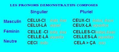 Pronoms démonstratifs composés