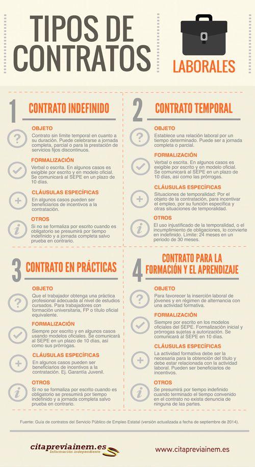 Tipos de contratos laborales 2014 #infografia #infographics #RRHH vía @citapreviainem