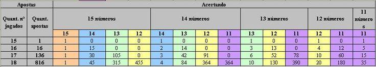 Saiba se vale a pena apostar com 16 , 17 ou 18 números na Lotofácil! ~ Só…