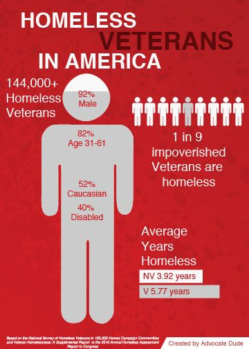 According to the US Department of Veteran Affairs, more than 15% of homeless adults are veterans. A disturbing reality faced by the men and women who risked their lives to grant us with the freedoms we enjoy everyday.