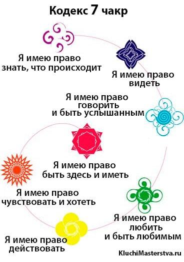 Каким образом 7 энергетических центров связаны с базовыми правами человека на безопасность, способность чувствовать и действовать, любить и быть любимыми, с правом на самовыражение, на видение ситуации в целом и на знание.