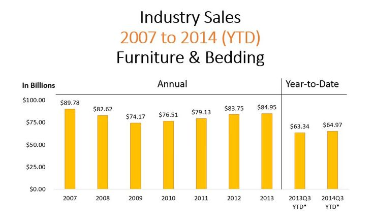 Industry Sales 2007 to 2014 (YTD) Furniture & Bedding