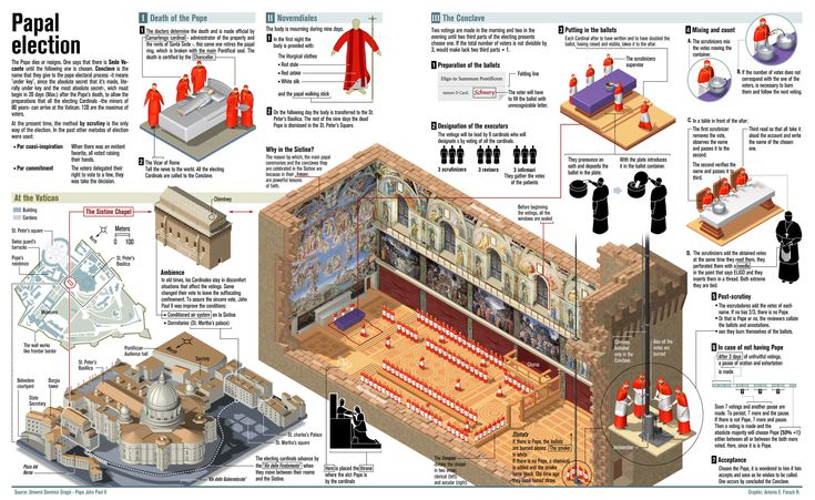 Papal Election (large graphic)