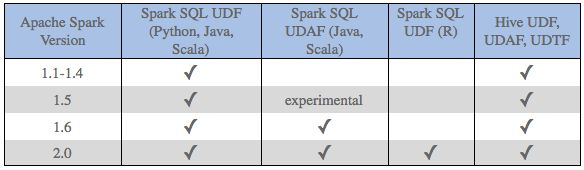 Working with UDFs in Apache Spark  https://blog.cloudera.com/blog/2017/02/working-with-udfs-in-apache-spark/