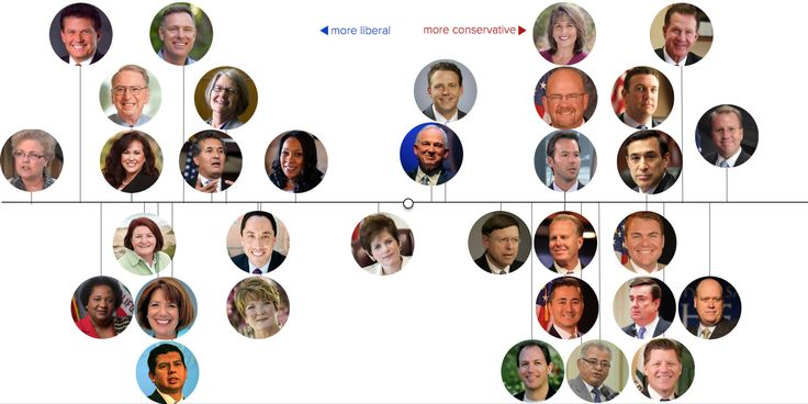 San Diego's Political Spectrum according to Crowdpac.com blog December 2015. #partylabels #partisanship #ideology #SanDiegopolitics #politicalleaders #2016elections #democrats #republicans #liberal #conservative https://www.crowdpac.com/blog/san-diegos-political-spectrum?preview=true
