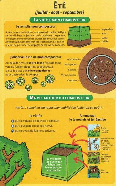 413 best Aquaponics System images on Pinterest - Ou Trouver De La Terre De Jardin
