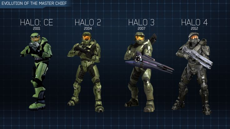 Incoming Halo: Master Chief Collection - 4GNG