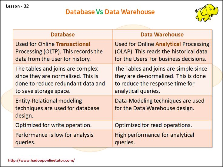 Database vs Data_Warehouse   Learn what is the major differences between database and data_warehouse...  http://www.hadooponlinetutor.com/