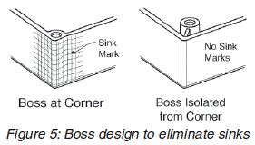 injection-molding-boss-design-to-eliminate-sinks