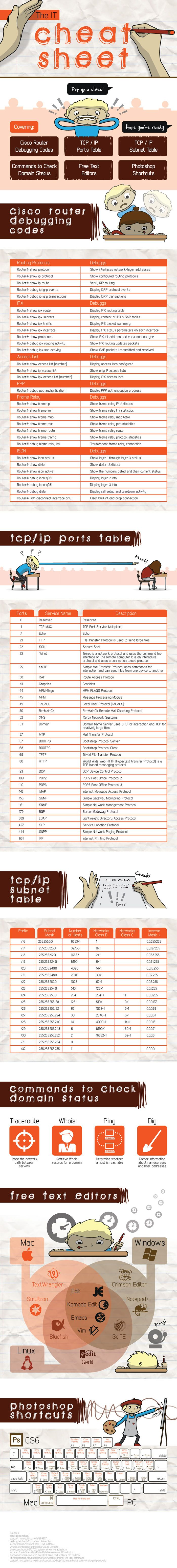 IT Cheat Sheet. Information Technology Shortcuts and Helpful Codes
