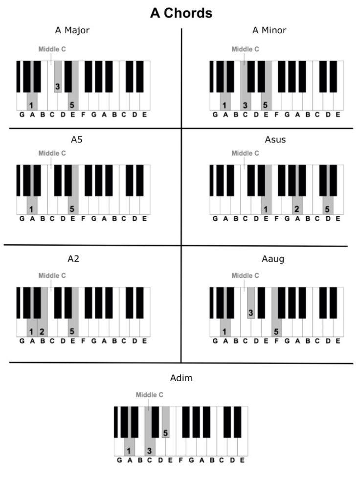 A Chords.