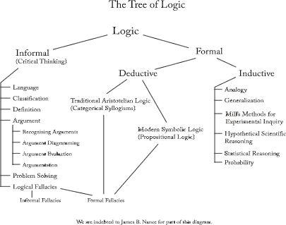 Essay logical philosophy