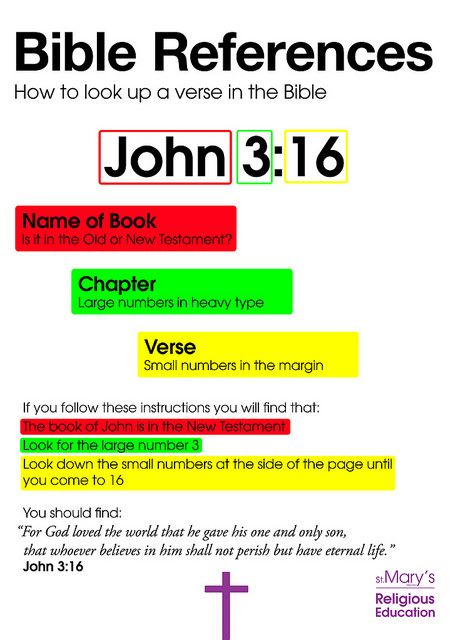 bible references poster by mrs collard how to look up a verse in the bible super saturday. Black Bedroom Furniture Sets. Home Design Ideas