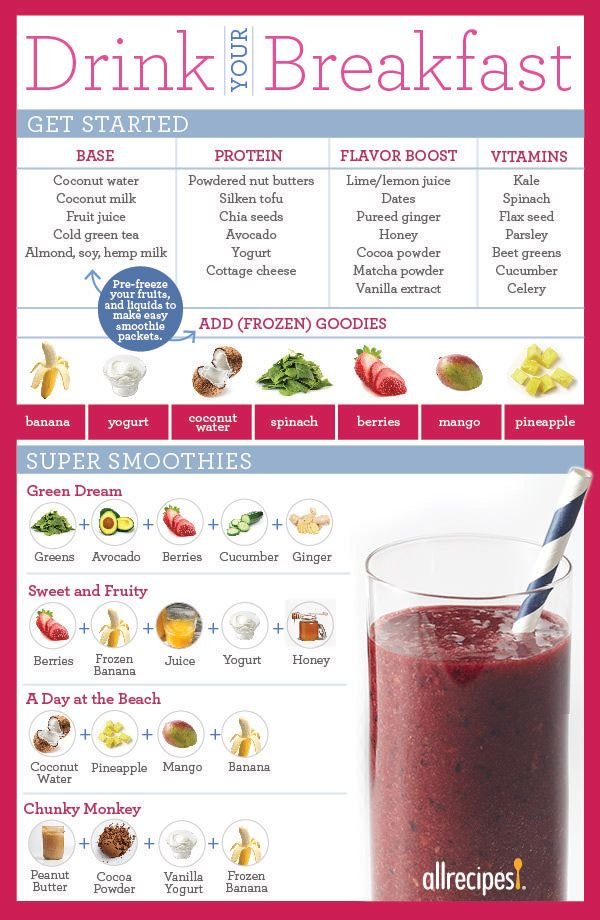 Making a smoothie is a great opportunity to pack fruits, vegetables, protein, and good fats into a drinkable meal or post-workout snack. We've put together this simple chart to show you how to make a nutritious and well-balanced smoothie.