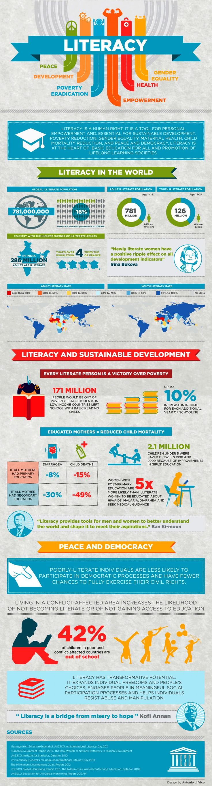45 best infographics images on pinterest english grammar english literacy for sustainable development infographic fandeluxe Gallery