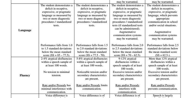 Severity Matrix Asha Pdf Speech And Language Speech Therapy Activities Speech Language Therapy