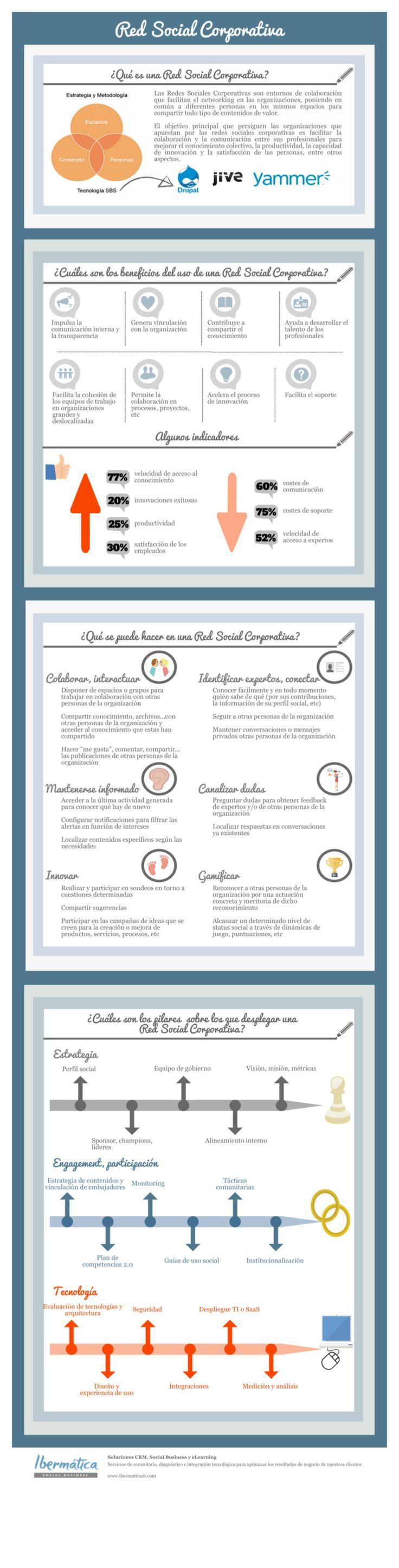 Infografía sobre las Redes Sociales corporativas http://bit.ly/1At5ZAU