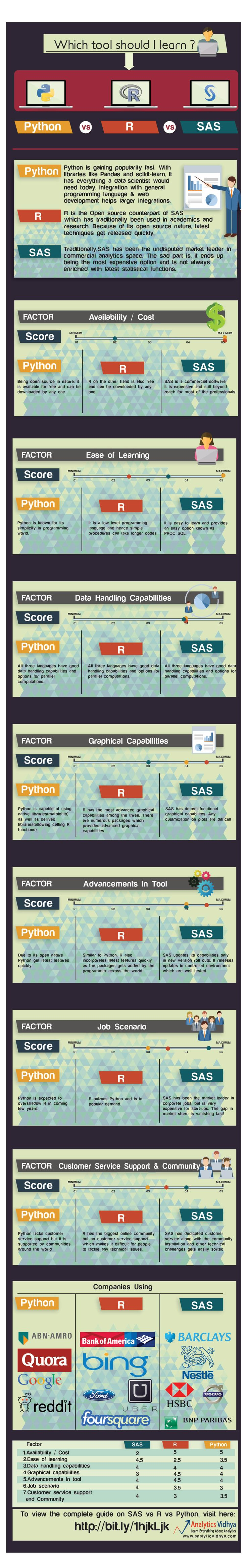 INFOGRAPHIC: Quick Guide on SAS vs R vs Python | bicorner.com