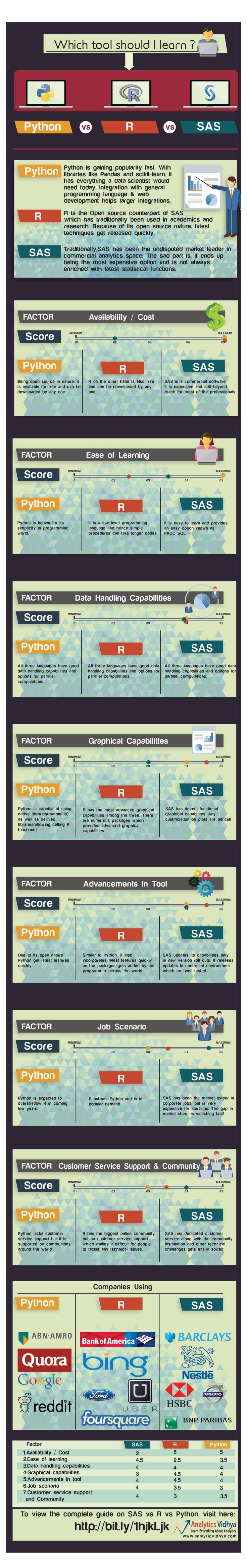 INFOGRAPHIC: Quick Guide on SAS vs R vs Python | bicorner.com