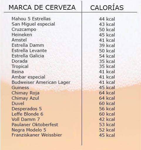 Calorías cerveza Corona Mahou y VollDamm
