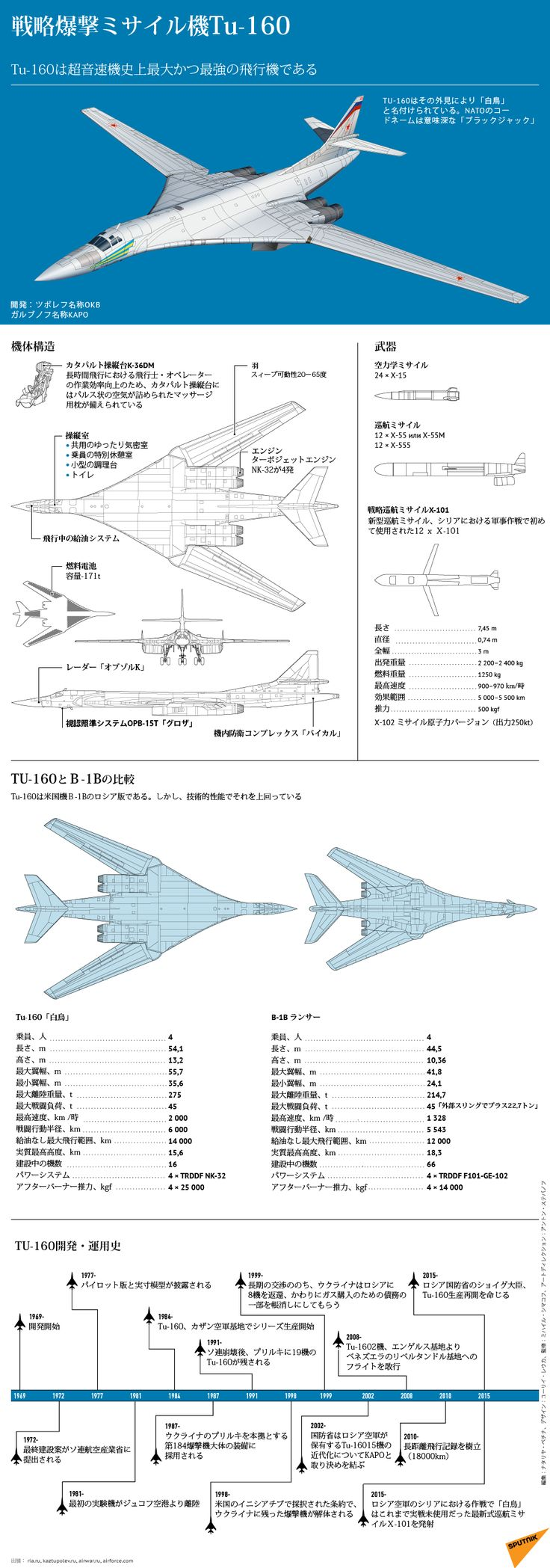 戦略爆撃ミサイル機Tu-160