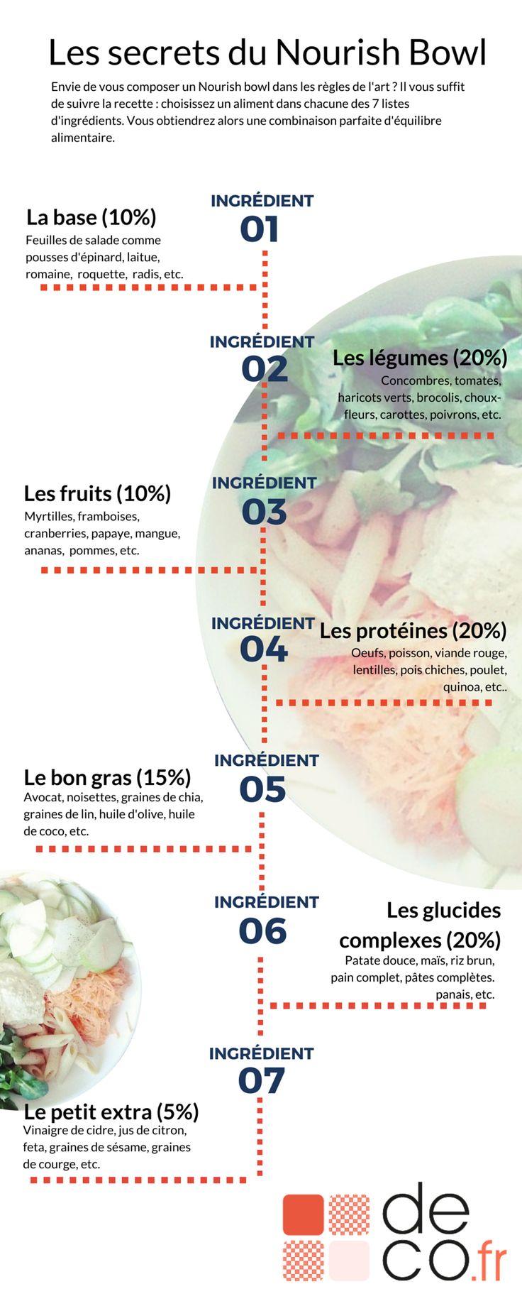 Infographie : les secrets du nourish bowl