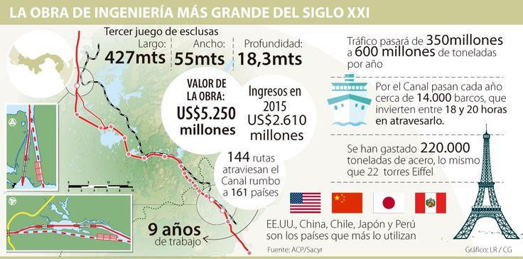 El Canal de Panamá facturó US$22.684,8 millones en una década