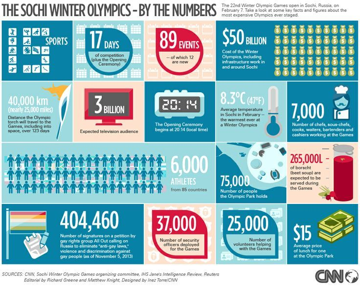 #CNN winter olympic facts #workingsoftware