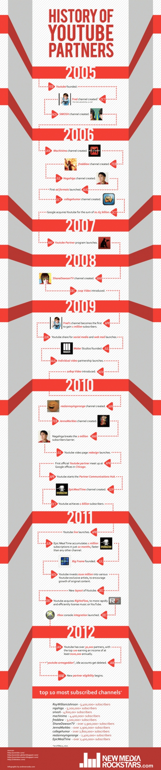 History of YouTube Partners: How the Video Site Met Fred, SMOSH, Machinima, freddiew, Nigahiga, and more.