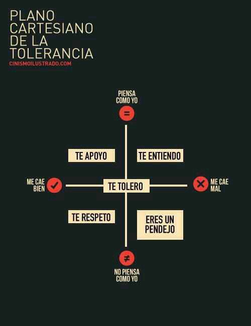 plano cartesiano de la #tolerancia #psicologia