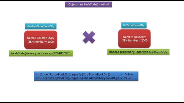JAVA EE: Java Tutorial : Java Object Class(hashCode method-book)