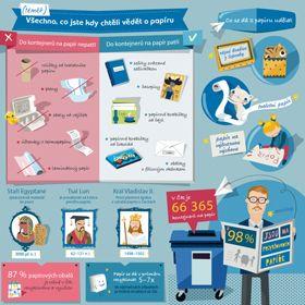Co patří do modrého kontejneru a jak se papír z něj dále využívá?