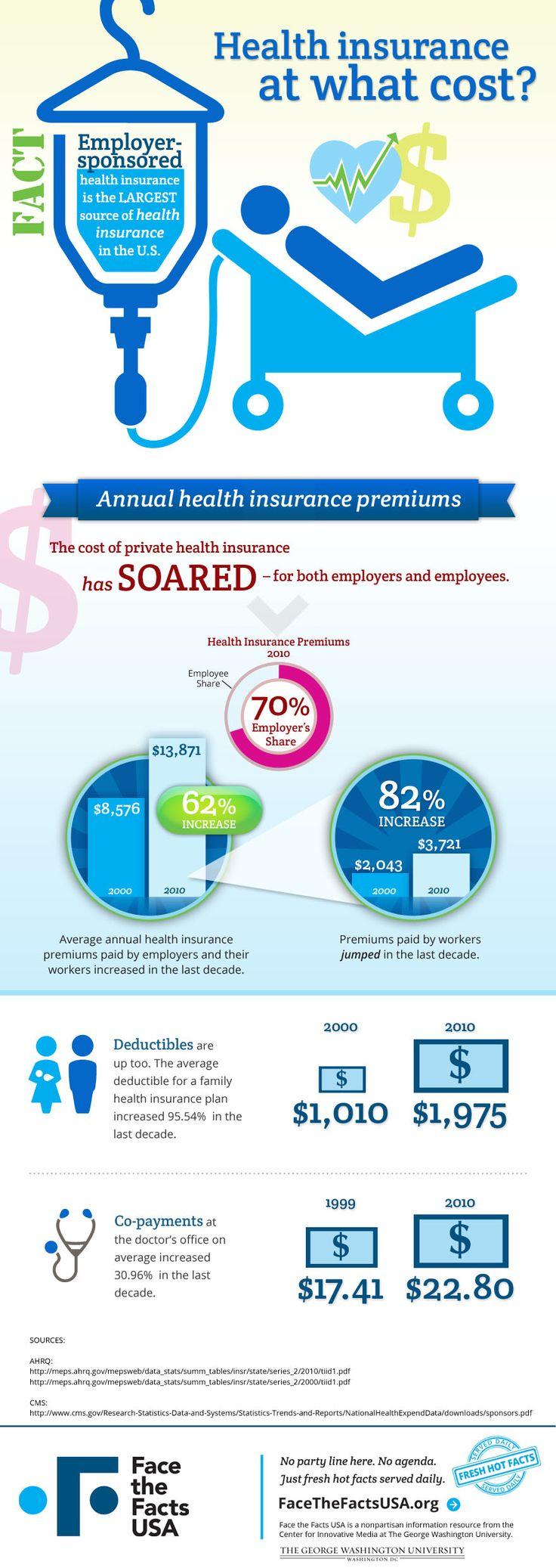 A premium rise in premium prices Infographic health