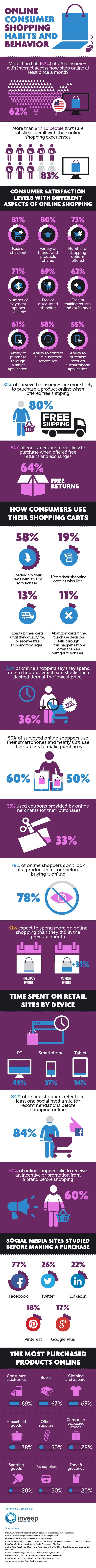 Online Consumer Shopping Habits and Behavior image online consumer shopping habbits2