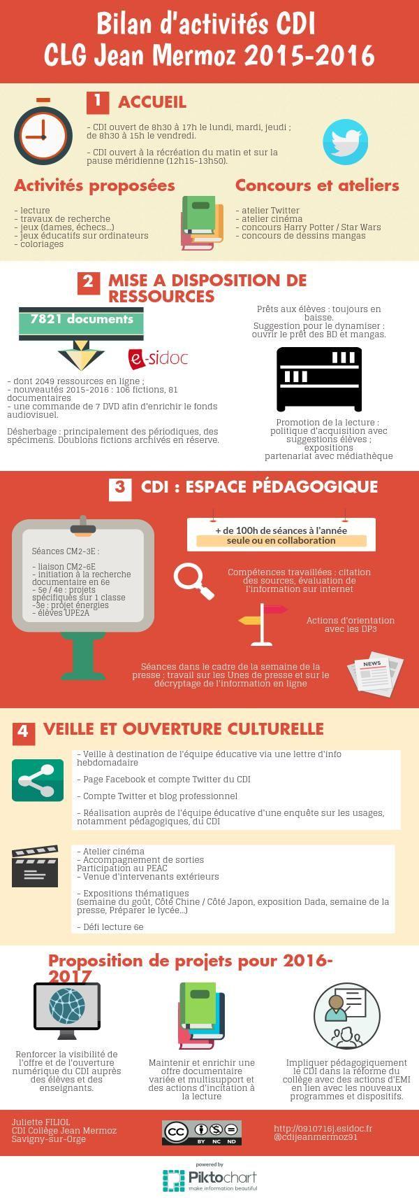 Bilan d'activités 2015-2016   Piktochart Infographic Editor