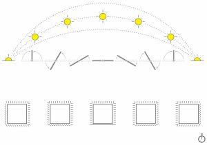 Facade system reaction to sun path