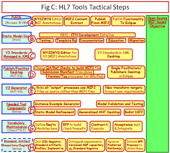 HL7 Tools Tactical Steps